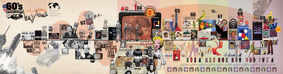 1960's Timeline - herimshin - Personal network